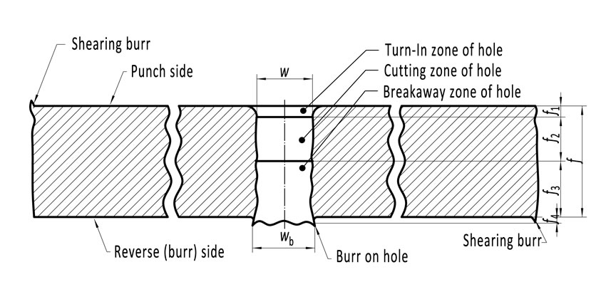 Cross-section of perforated metal plate with plate thickness, hole height, height of burr in hole.