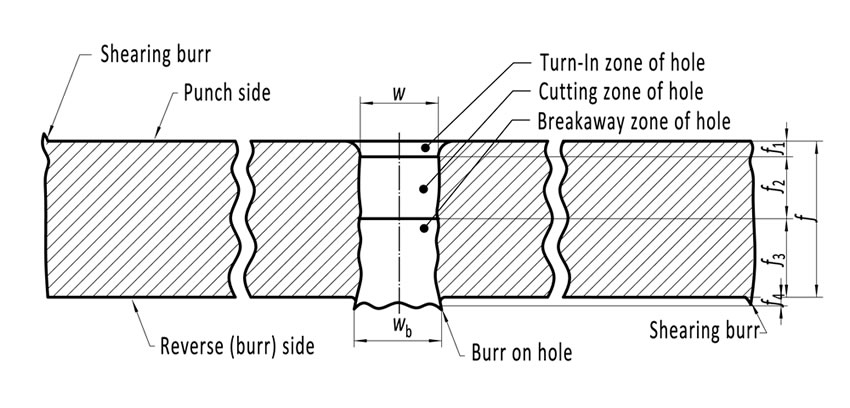 Cross-section of perforated metal plate shows breakaway on holes, burrs on holes and shearing burrs to us.